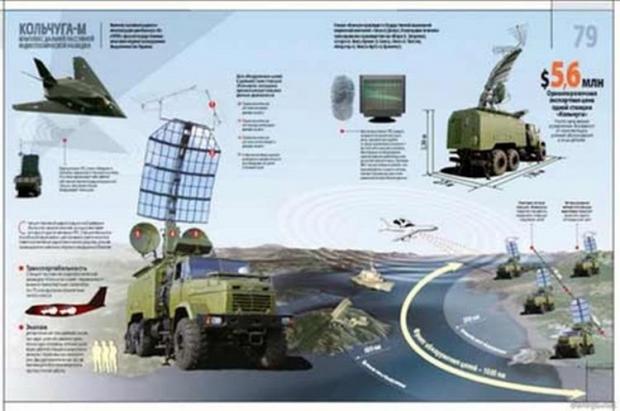 Автоматизована станція пасивної радіотехнічної розвідки «Кольчуга»