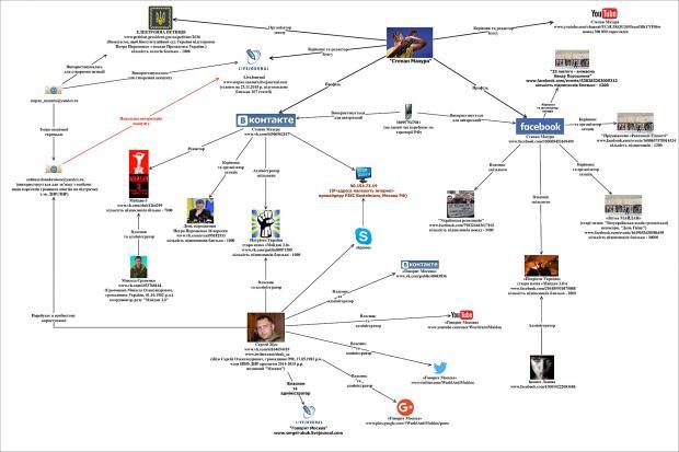 Схема, як працюють фейкові акаунти колишнього бойовика у соцмережах