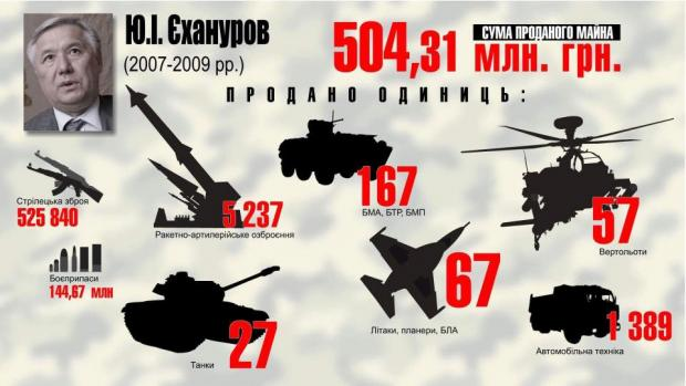 Масштабные сборы с привлечением резервистов стартовали в Украине, - Минобороны - Цензор.НЕТ 6759