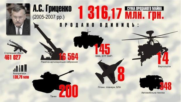 Масштабные сборы с привлечением резервистов стартовали в Украине, - Минобороны - Цензор.НЕТ 6108