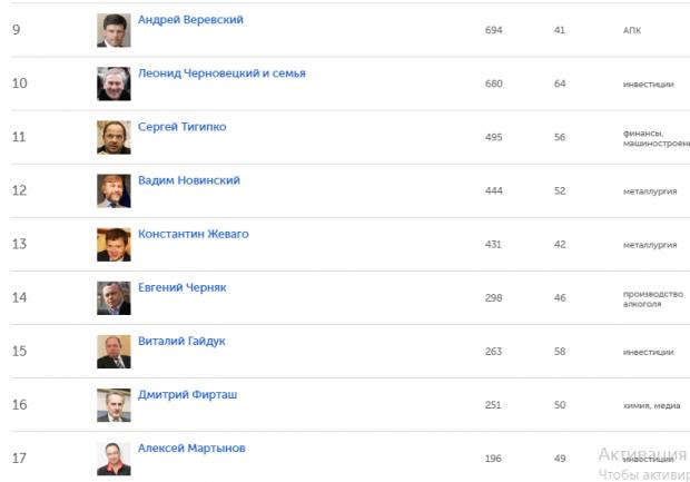 У рейтингу найбагатших українців є кілька осіб тісно пов'язаних з Хмельниччиною - фото 2