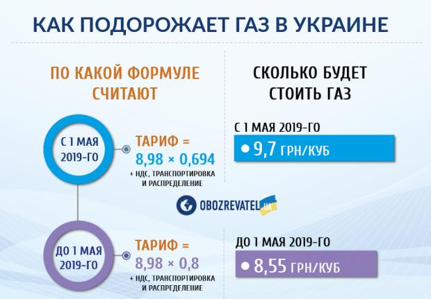 В Україні знову подорожчає газ: НБУ назвав терміни