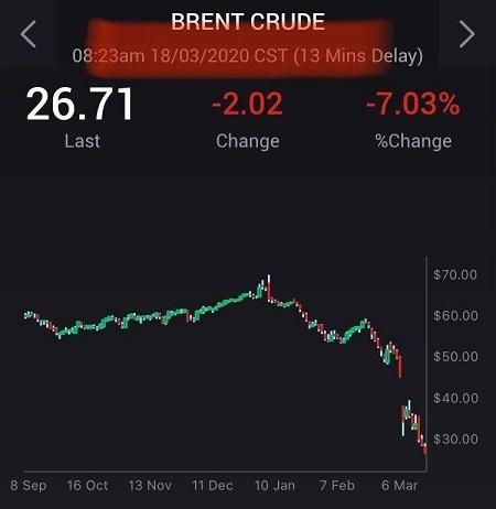 Станом на 16:00 барель Brent торгувався за ціною $26,68.