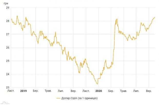 Офіційний курс долара виріс до максимуму за два роки