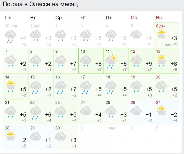 Погода в Одесі в грудні 2020 (скріншоти: gismeteo.ua)