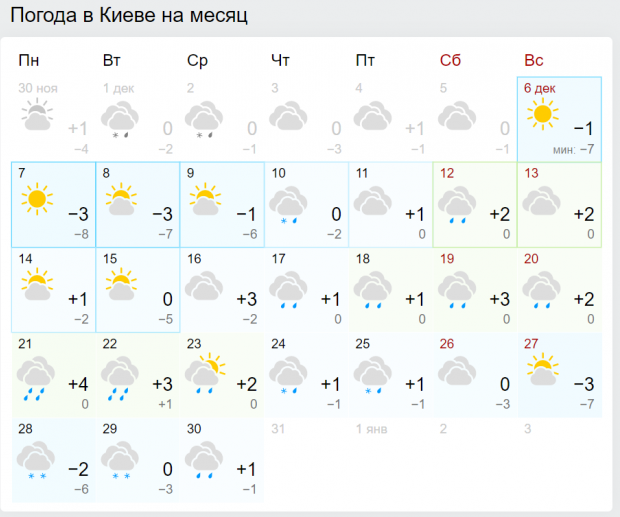 Погода у Києві в грудні 2020 (скріншоти: gismeteo.ua)