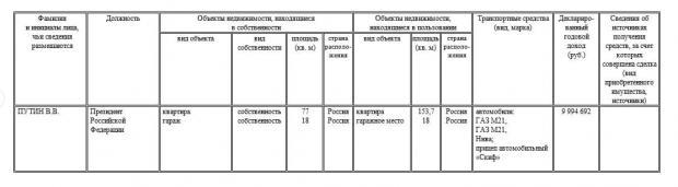 Дані з декларації Путіна