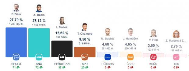 Вибори в Чехії. Опозиція обійшла партію влади, а комуністи вперше не пройшли в парламент